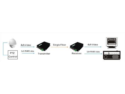 4ch video Tx + 1ch RS485 data Rx video optical converter (OM610-4V↑1D↓WT/R)