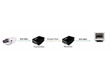 8ch video Tx video optical converter (OM610-8V↑WT/R)