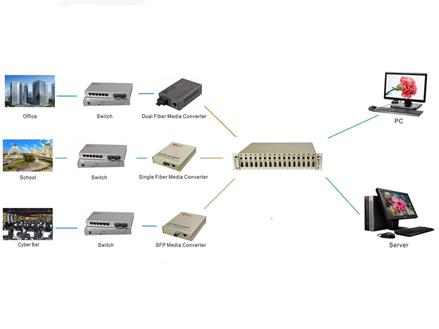 10/100M Simplex Fiber Media Converter Internal Power Supply(OM510-FE)