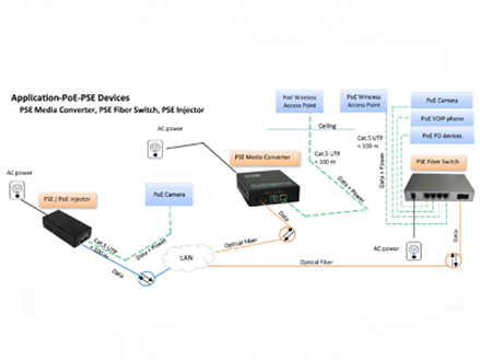 Mid-Span PSE/PoE Injector (OM-PSU-P)